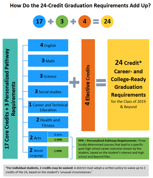 A breakdown of the 24 credit requirement