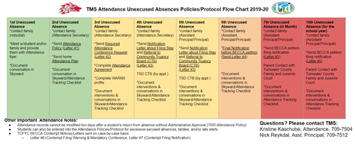 unexcused absence flowchart